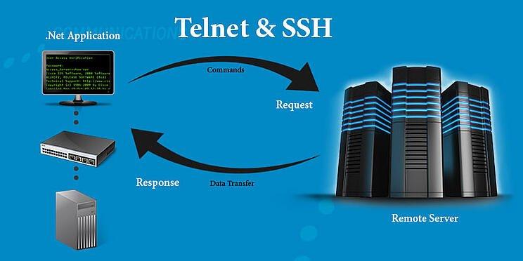 Telnet được sử dụng trên các thiết bị khác nhau